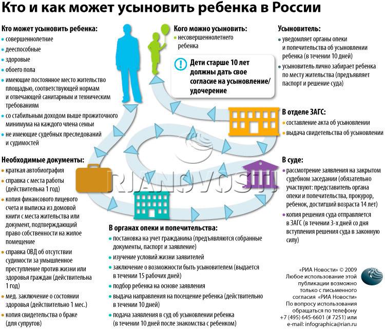 Как усыновить ребенка в России (инфографика)