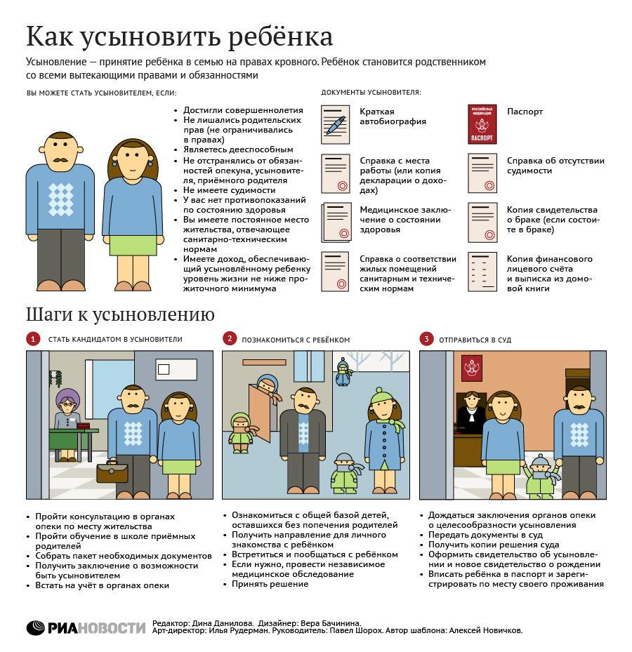 схема усыновления ребенка