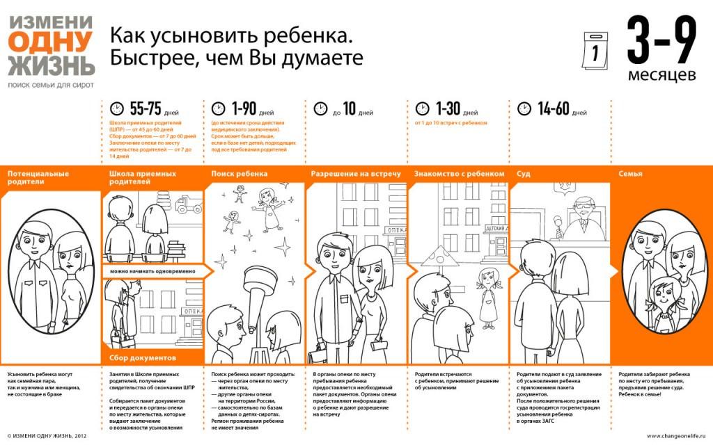 информация по усыновлению детей