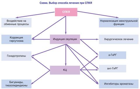 Схема лечения синдрома поликистозных яичников